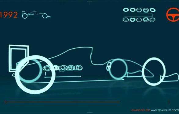 Evolucija bolida F1