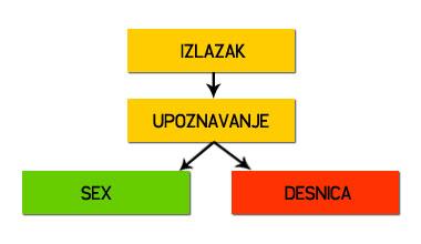 Seks za jednu noć – dijagram toka